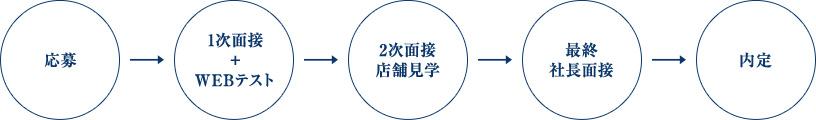 応募→1次面接+WEBテスト→2次面接 店舗見学→最終社長面接→内定